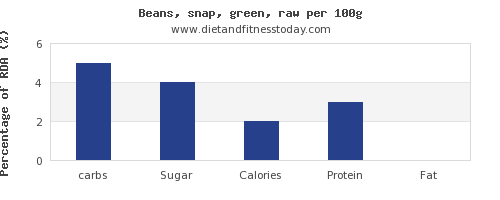 carbs and nutrition facts in green beans per 100g