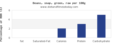 fat and nutrition facts in green beans per 100g