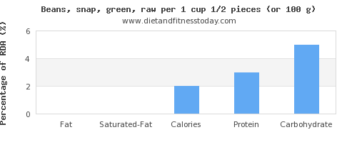 fat and nutritional content in green beans