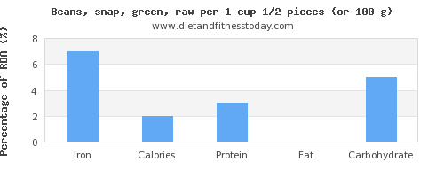 iron and nutritional content in green beans