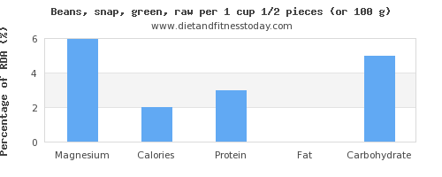 magnesium and nutritional content in green beans