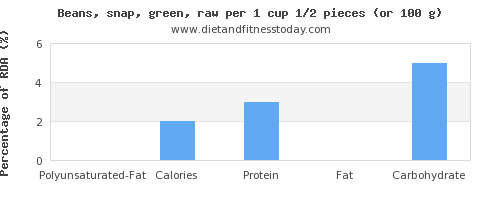 polyunsaturated fat and nutritional content in green beans