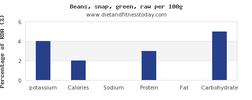 potassium and nutrition facts in green beans per 100g