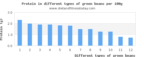 green beans nutritional value per 100g