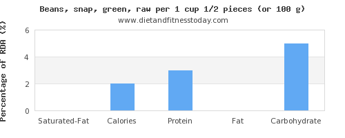 saturated fat and nutritional content in green beans