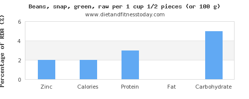 zinc and nutritional content in green beans