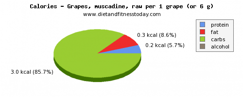 calories, calories and nutritional content in green grapes