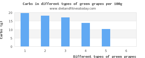 green grapes nutritional value per 100g