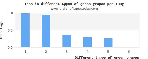 green grapes iron per 100g
