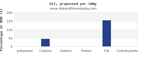 potassium and nutrition facts in green grapes per 100g