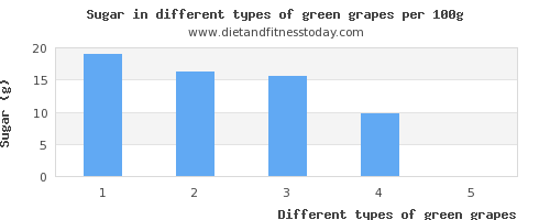 green grapes sugar per 100g