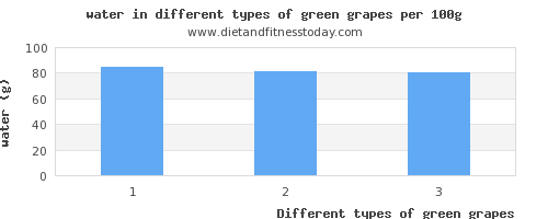 green grapes water per 100g