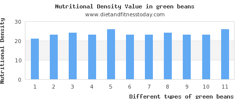 green beans polyunsaturated fat per 100g