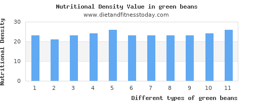 green beans saturated fat per 100g