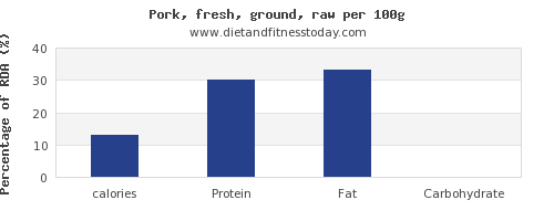 calories and nutrition facts in ground pork per 100g