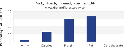 copper and nutrition facts in ground pork per 100g