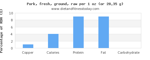 copper and nutritional content in ground pork