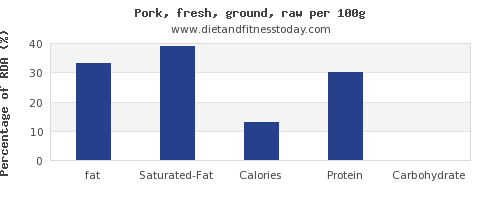 fat and nutrition facts in ground pork per 100g