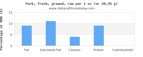 fat and nutritional content in ground pork
