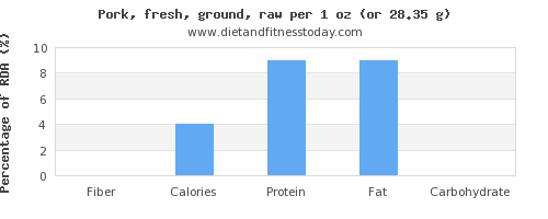 fiber and nutritional content in ground pork