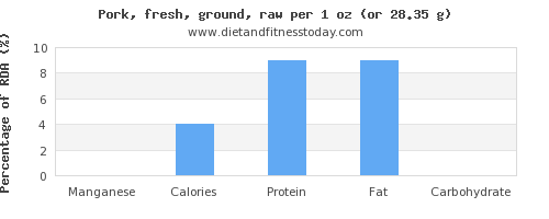 manganese and nutritional content in ground pork