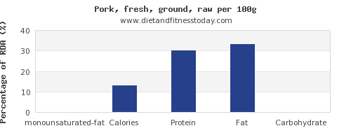 monounsaturated fat and nutrition facts in ground pork per 100g