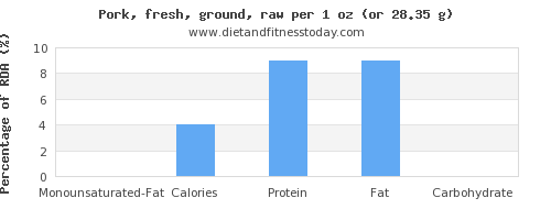 monounsaturated fat and nutritional content in ground pork
