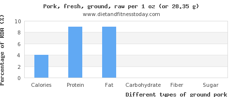 nutritional value and nutritional content in ground pork