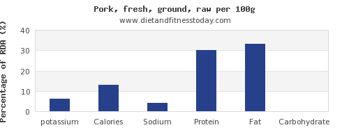 potassium and nutrition facts in ground pork per 100g