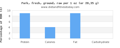 protein and nutritional content in ground pork