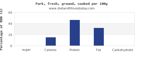 sugar and nutrition facts in ground pork per 100g