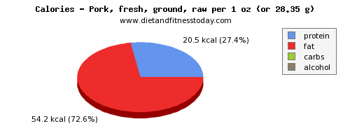 water, calories and nutritional content in ground pork