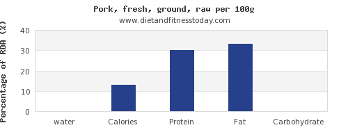 water and nutrition facts in ground pork per 100g