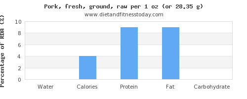 water and nutritional content in ground pork