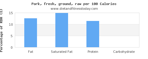 fat and nutrition facts in ground pork per 100 calories