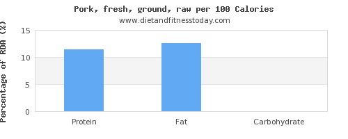 monounsaturated fat and nutrition facts in ground pork per 100 calories