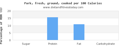 sugar and nutrition facts in ground pork per 100 calories