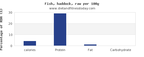 calories and nutrition facts in haddock per 100g