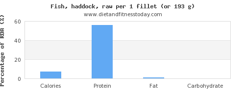 calories and nutritional content in haddock