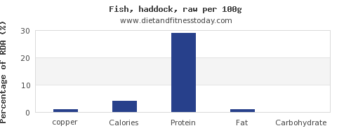 copper and nutrition facts in haddock per 100g