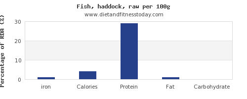 iron and nutrition facts in haddock per 100g