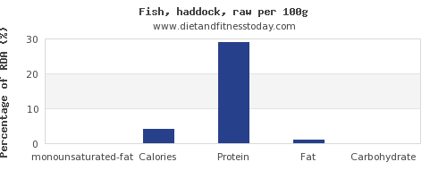 monounsaturated fat and nutrition facts in haddock per 100g