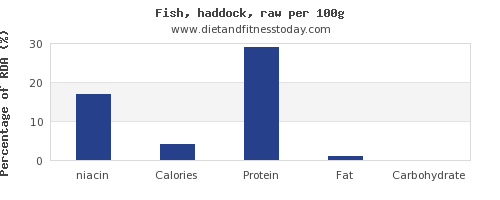 niacin and nutrition facts in haddock per 100g