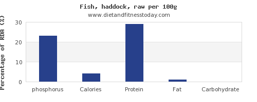 phosphorus and nutrition facts in haddock per 100g