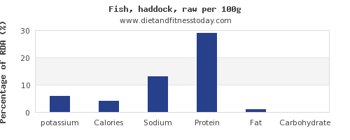 potassium and nutrition facts in haddock per 100g
