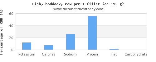 potassium and nutritional content in haddock