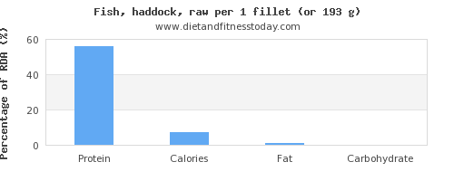 protein and nutritional content in haddock