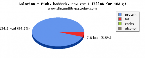 saturated fat, calories and nutritional content in haddock