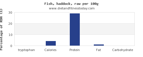 tryptophan and nutrition facts in haddock per 100g
