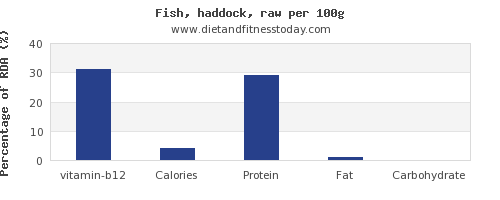vitamin b12 and nutrition facts in haddock per 100g